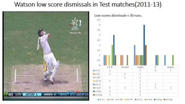 Watson Test low scores