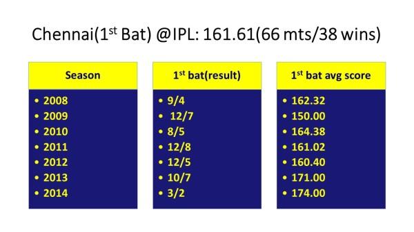 2014-1st bat chennai