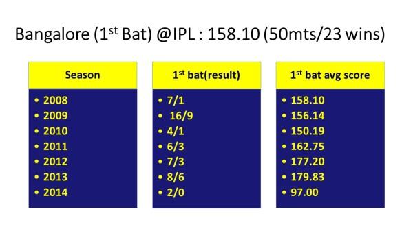 2014-banglore 1st bat