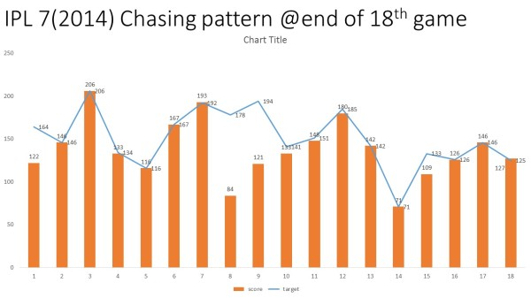 2014-chasing pattern
