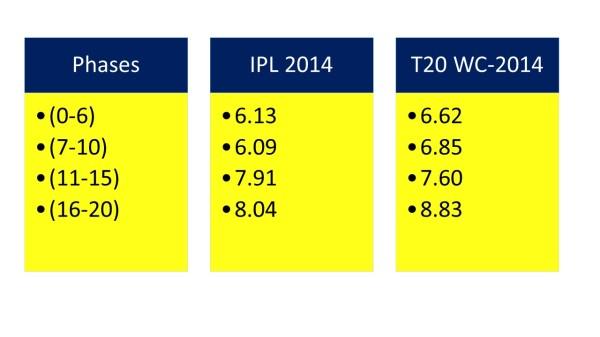 2014 ipl t20wc.14