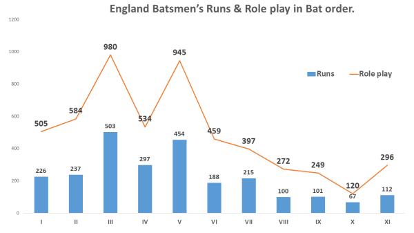 England role play