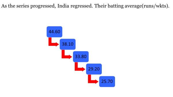 INDIA REGRESSED