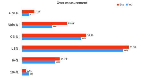 Over measurement