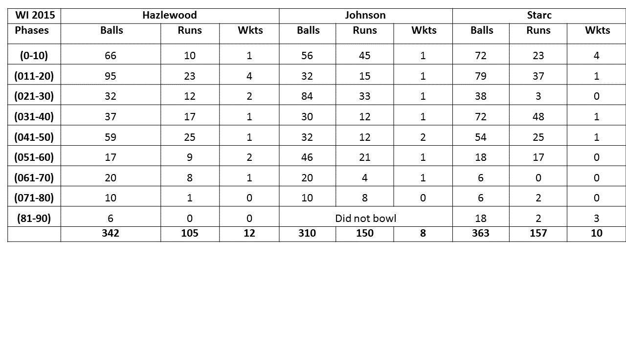 wi series bowlers phases